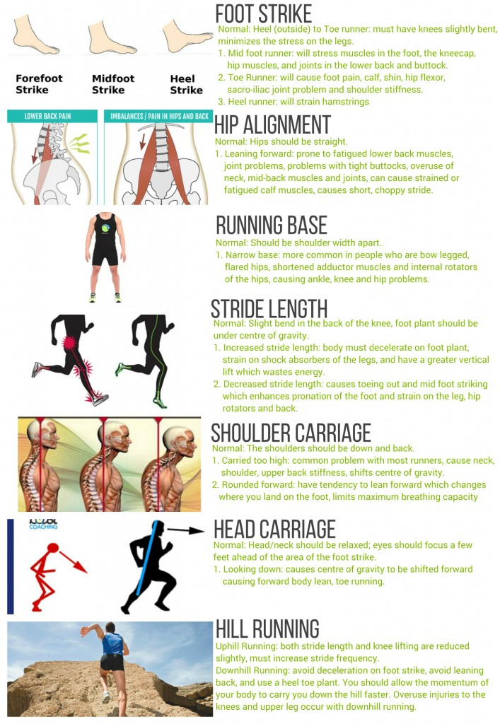 Running Form - Checklist And Video - Back To Health Wellness Centre