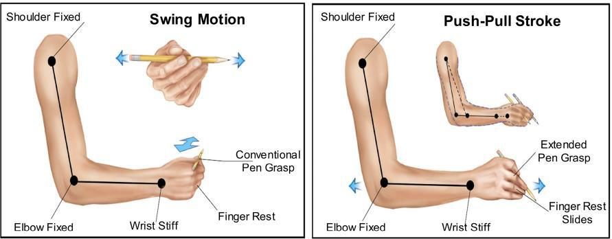 wrist movement